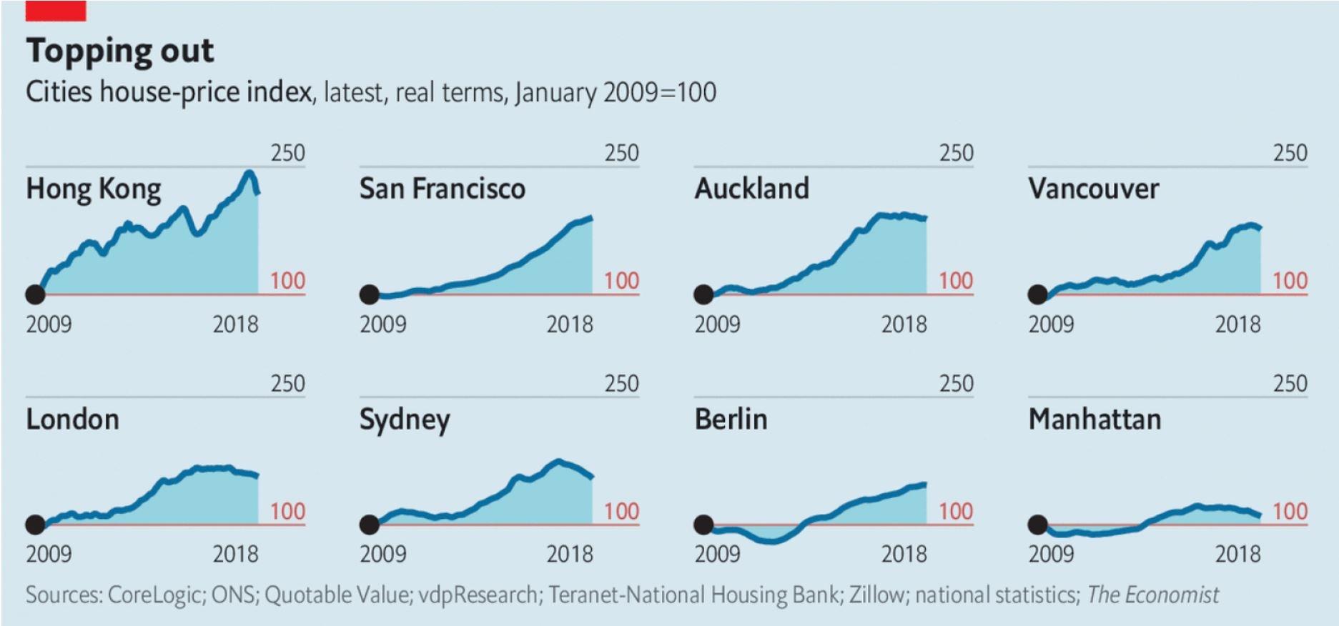 naraščanje cene nepremičnine z leti